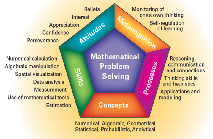 SINGAPORE MATHEMATICS CURRICULUM FRAMEWORK